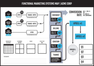 Fractional CMO's Functional Marketing Systems Map