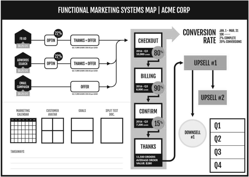 Functional Marketing Systems Map - Fractional CMO and Marketing
