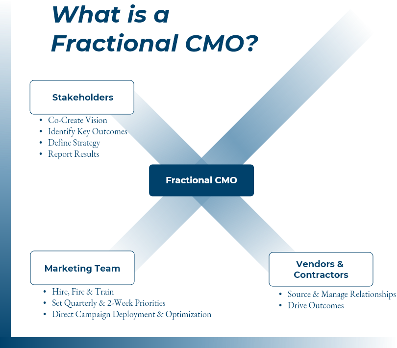 Fractional Chief Marketing Officer