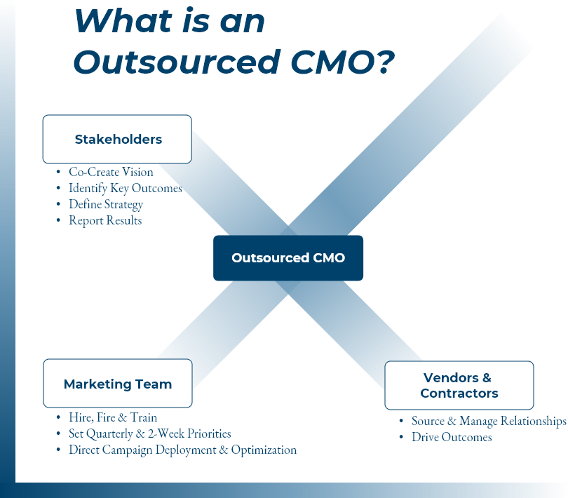 Outsourced CMO, outsourced CMO services